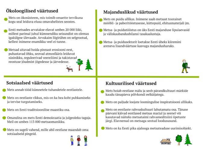 Metsa väärtused