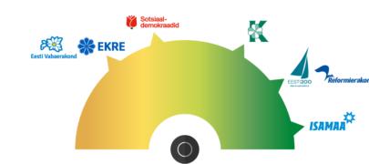 Metsanduse valimiskompass: metsasektorit toetab kõige enam Isamaa